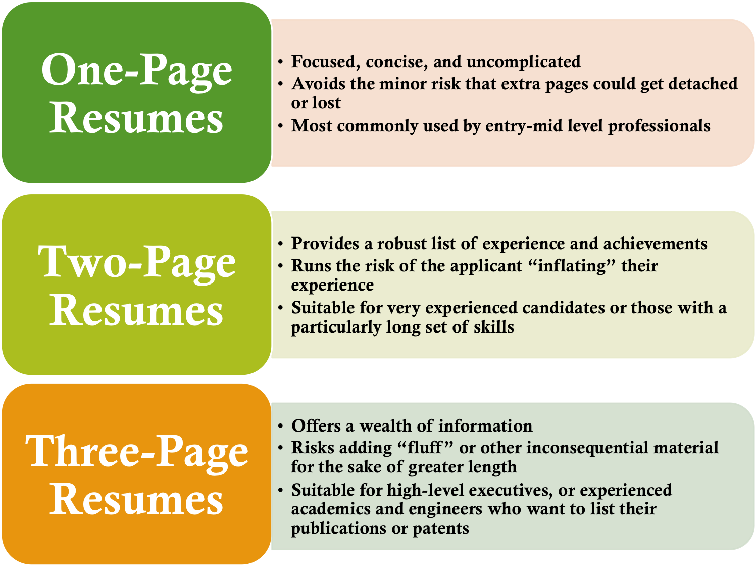 Ideal Resume Length  One Page Resume Or Two