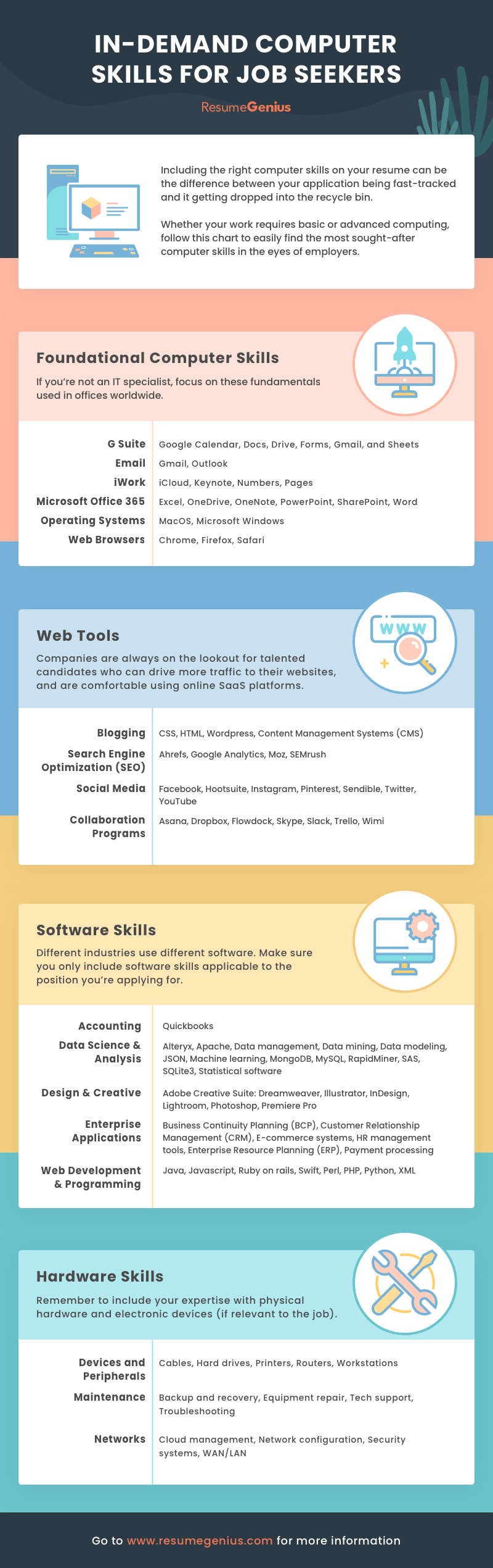 Infographic showing various computer skills for resumes