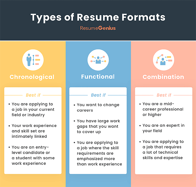 resume formats infographic, includes what types of candidates are suitable for each particular format type
