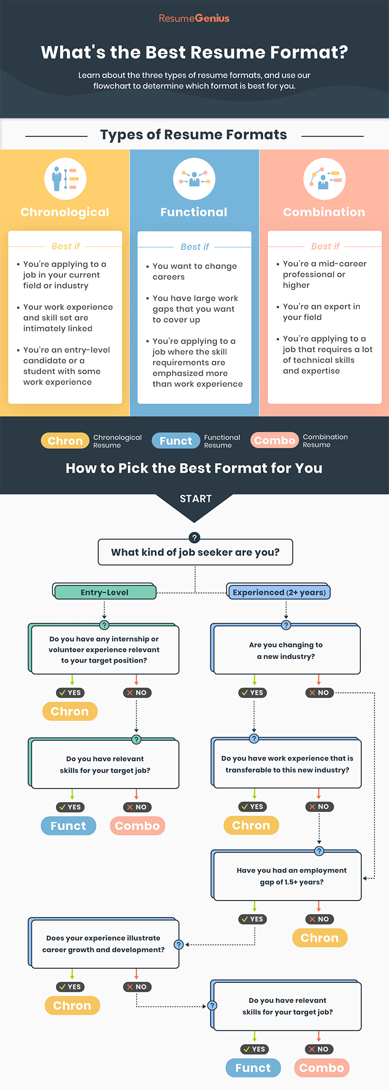 flowchart for choosing the best resume format