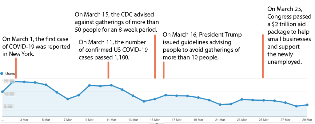 Chart showing that web traffic to Resume Genius has fallen by 53% because of the COVID-19 pandemic.