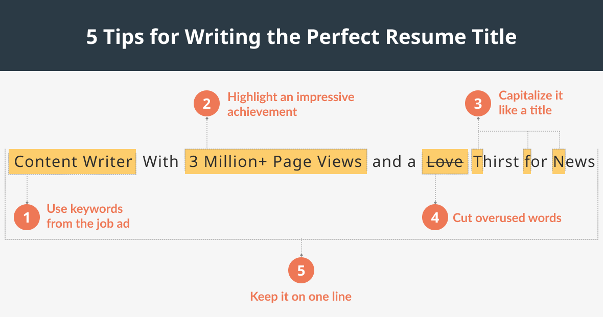 An image of a resume title with highlights showing 5 tips for writing a perfect resume title