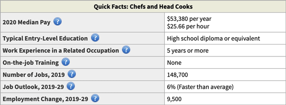 Chefs and Head Cooks 2020 Salary and Career Prospects