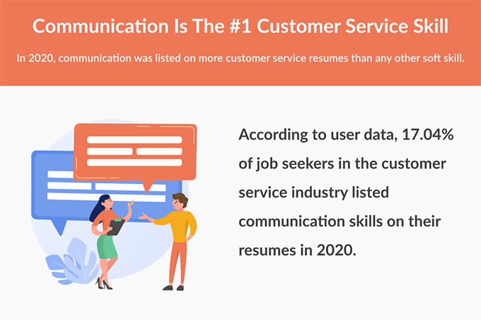 An infographic explaining that communication is the best customer service skill to put on your resume
