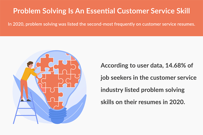 An infographic showing that problem solving is a good customer service skill to list on your resume