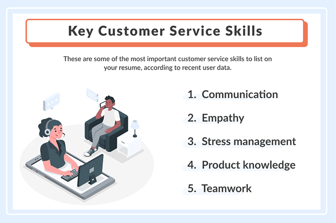 An infographic showing 5 excellent customer service skills