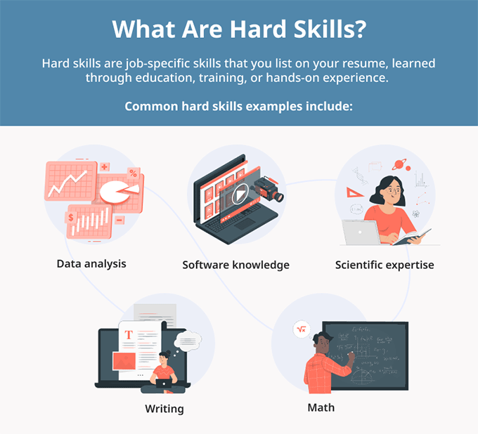 An infographic explaining what hard skills are and providing examples of some popular hard skills