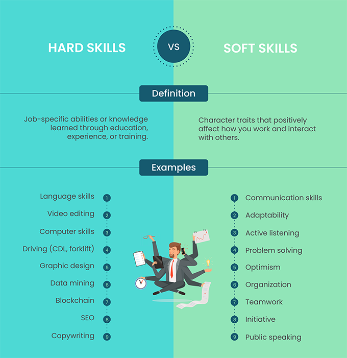 A hard skills vs soft skills infographic with definitions and lists of examples of both skill types
