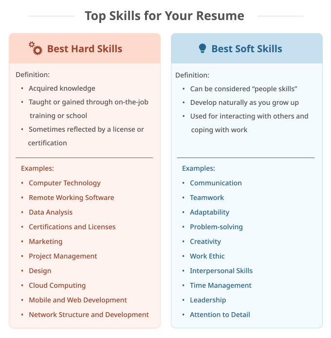 An infographic listing the top skills to put on your resume, broken down between hard skills and soft skills